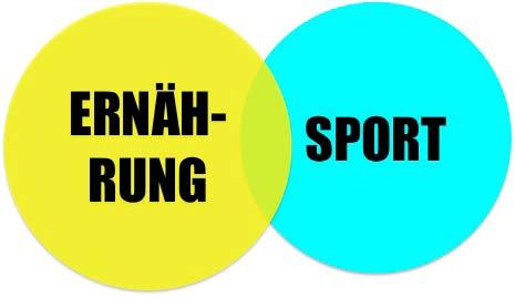 Abnehmen mit Sport und Ernährung